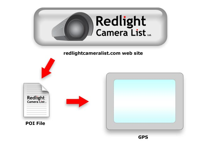 Purchase Redlight Camera List and transfer to GPS