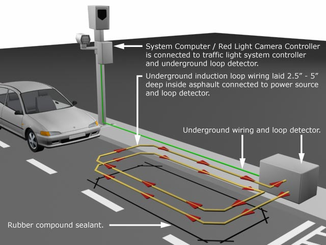 System Computer / Red Light Camera Controller