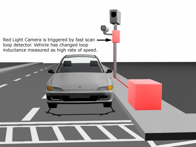 Red Light Camera is triggered by fast scan loop detector.
